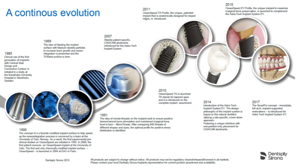 Poster showing continuous evolution of Astra Tech dental implants